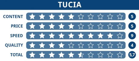 Rating table of Tucia editing service