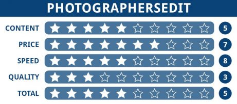 Rating table of Photographersedit editing service