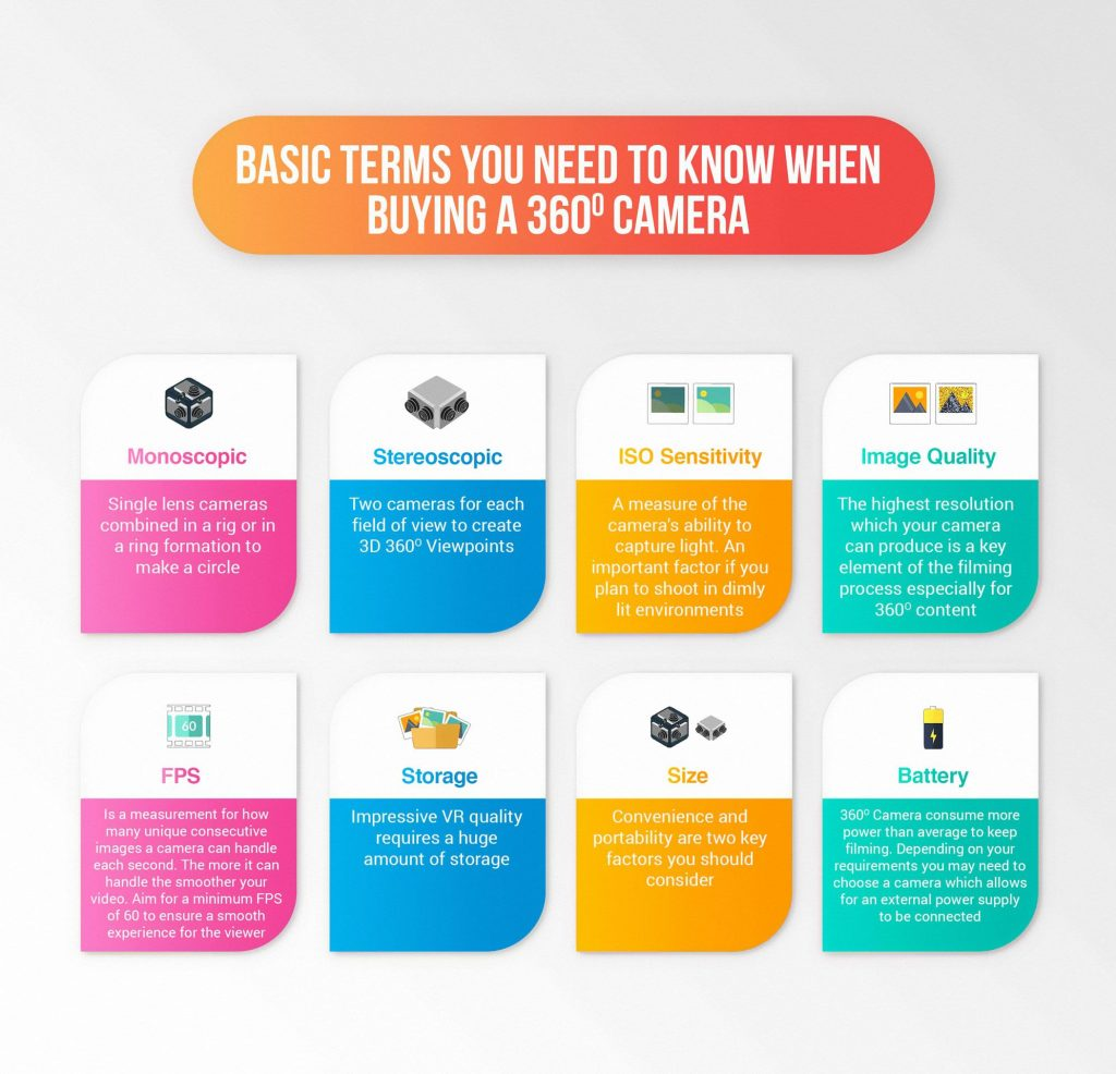 Basic terms for picture 3d you need to know when buying a 360 Camera table